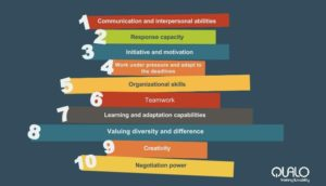Ten essential skills to include into your CV